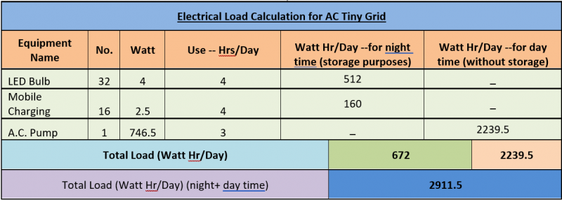 Specifications of a typical Tiny Grid with a 1.2 kWp PV plant with batteries and an inverter